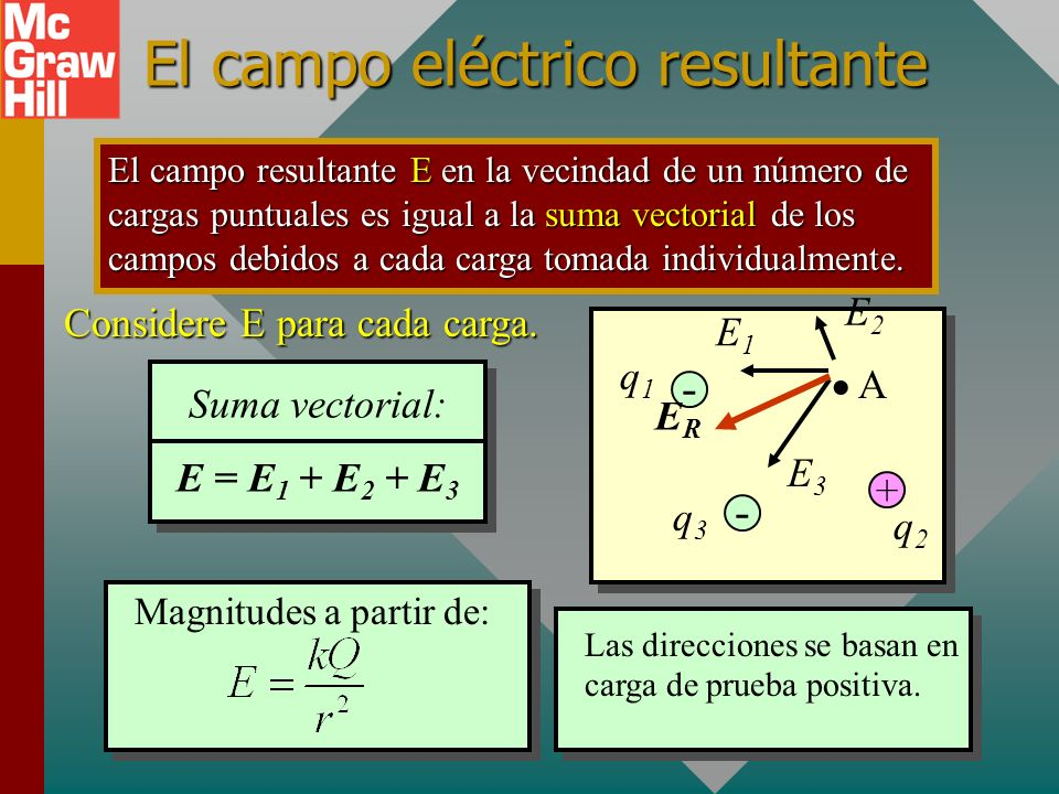 El campo eléctrico resultante