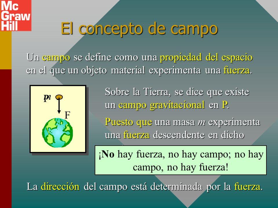 El concepto de campo Un campo se define como una propiedad del espacio en el que un objeto material experimenta una fuerza.