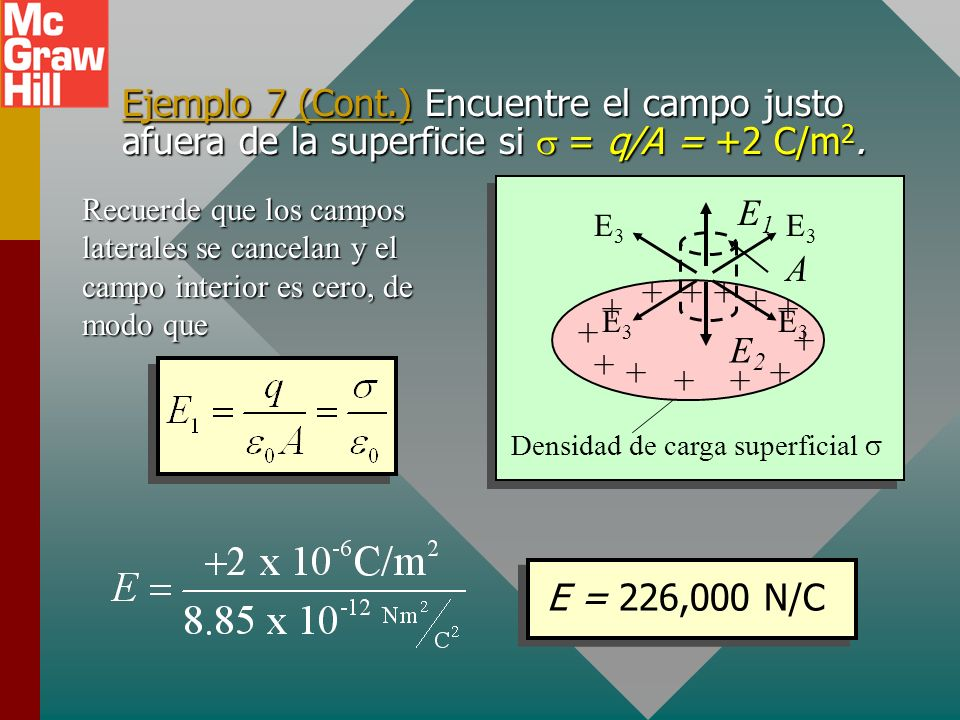 Ejemplo 7 (Cont.) Encuentre el campo justo afuera de la superficie si s = q/A = +2 C/m2.