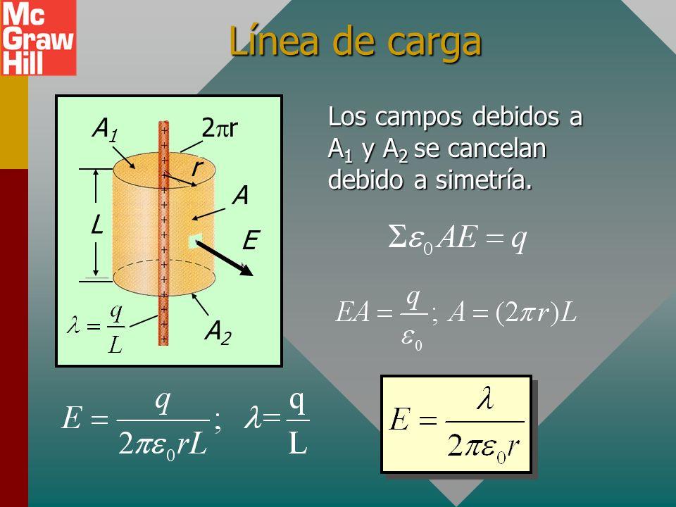 Línea de carga r E 2pr L Los campos debidos a A1 y A2 se cancelan debido a simetría. A1 A A2