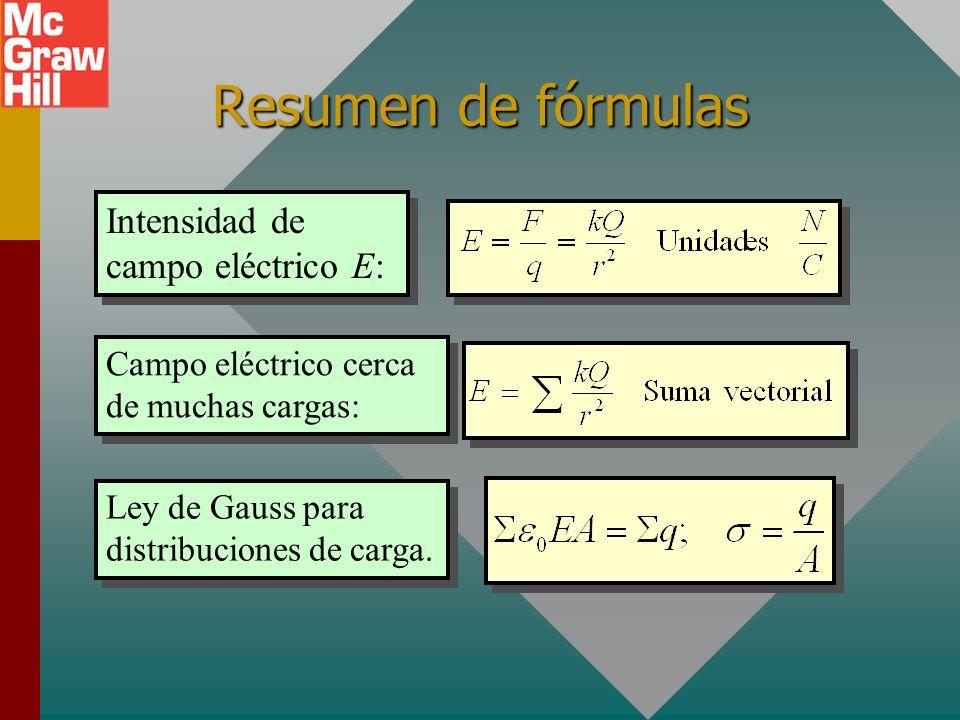 Resumen de fórmulas Intensidad de campo eléctrico E:
