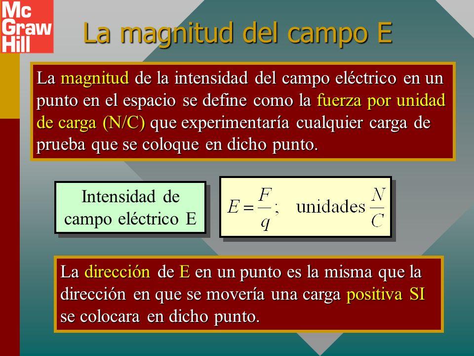 Intensidad de campo eléctrico E
