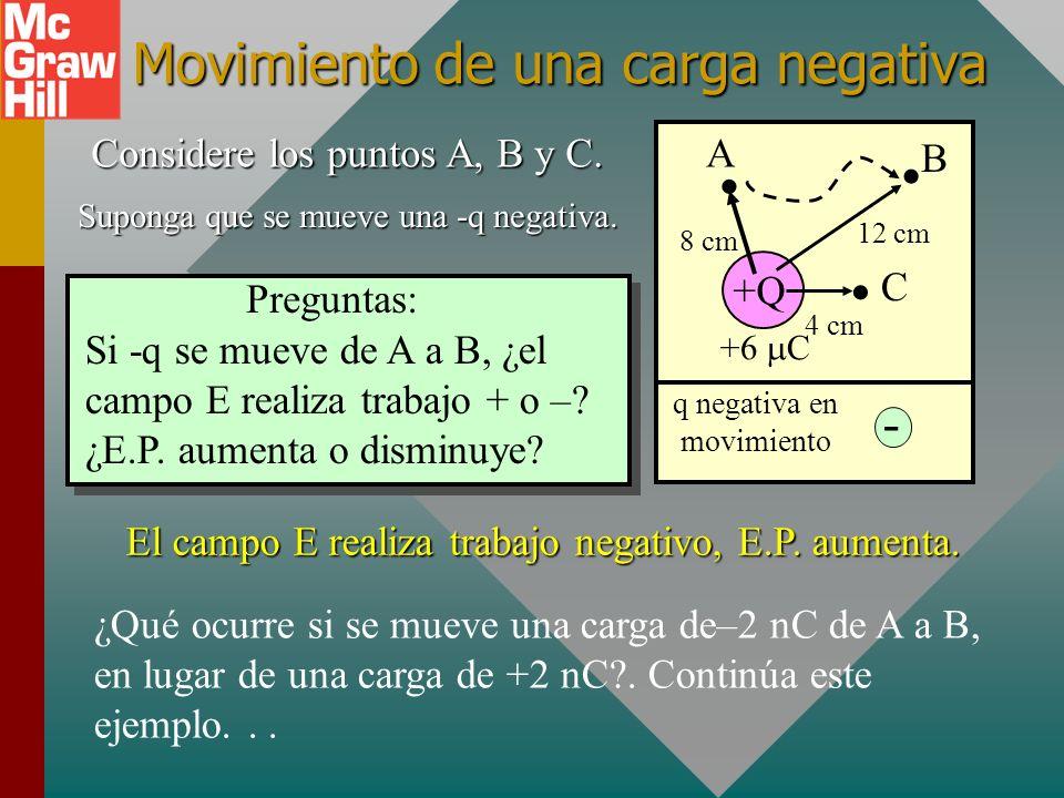 Movimiento de una carga negativa