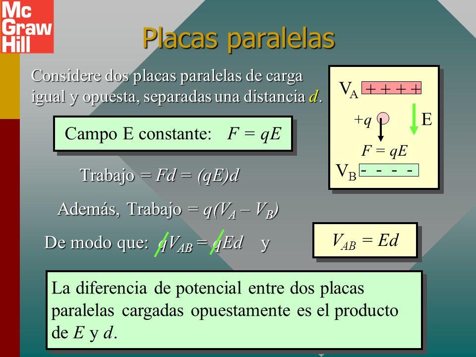 Campo E constante: F = qE