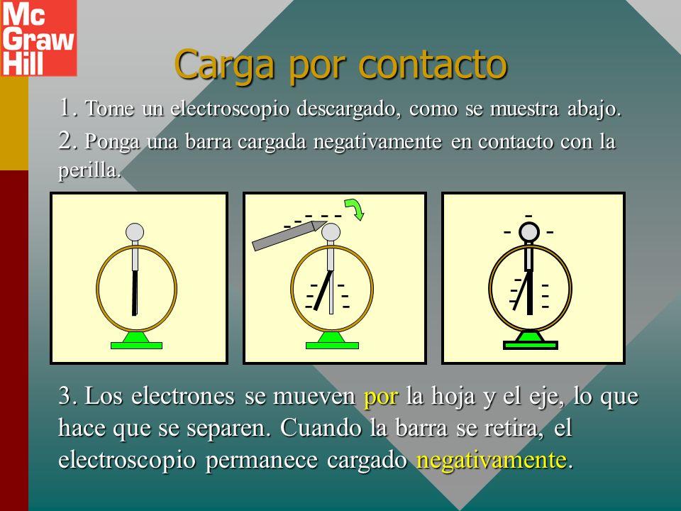 Carga por contacto1. Tome un electroscopio descargado, como se muestra abajo. 2. Ponga una barra cargada negativamente en contacto con la perilla.