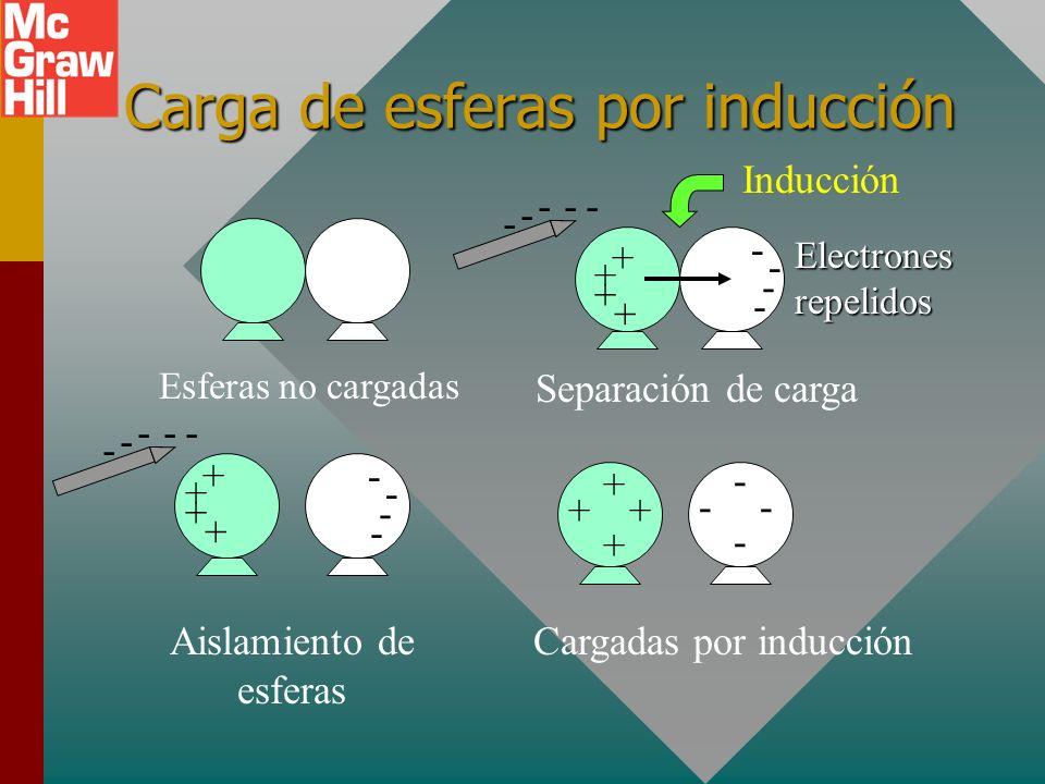 Carga de esferas por inducción