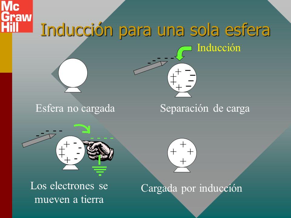 Inducción para una sola esfera