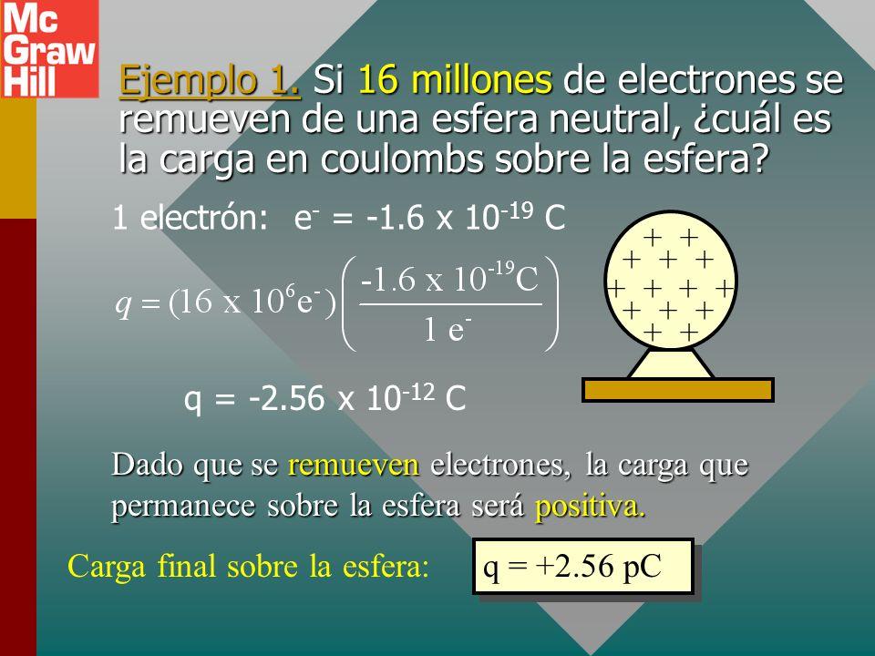 Ejemplo 1. Si 16 millones de electrones se remueven de una esfera neutral, ¿cuál es la carga en coulombs sobre la esfera