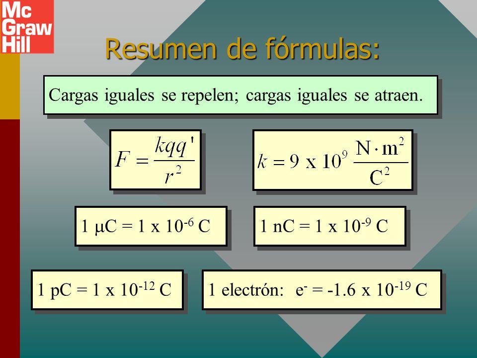 Resumen de fórmulas: Cargas iguales se repelen; cargas iguales se atraen. 1 mC = 1 x 10-6 C. 1 nC = 1 x 10-9 C.