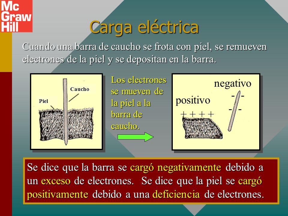 Carga eléctrica negativo -- positivo + + + +