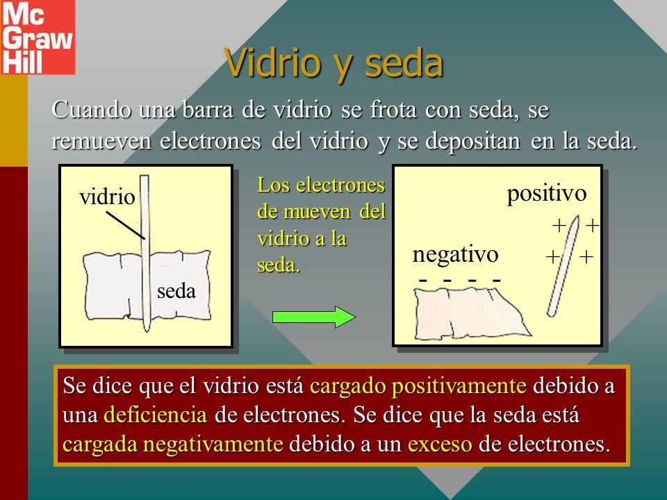 Vidrio y sedaCuando una barra de vidrio se frota con seda, se remueven electrones del vidrio y se depositan en la seda.