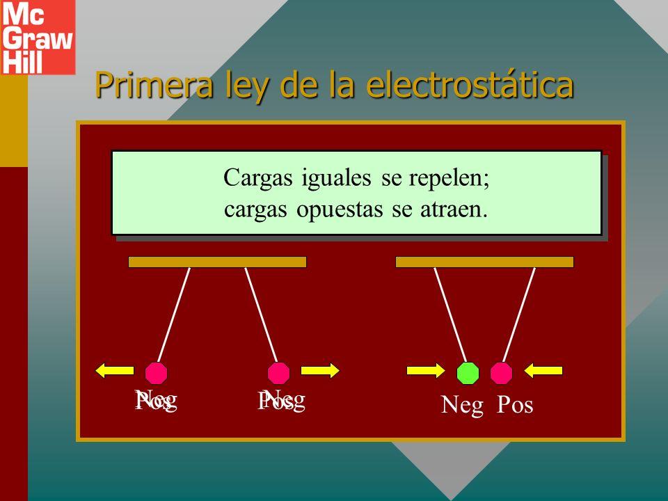 Primera ley de la electrostática