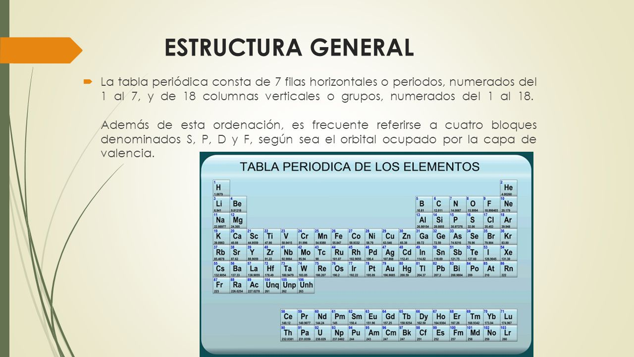 La tabla periodica ppt descargar 3 estructura general la tabla peridica consta de 7 filas horizontales urtaz Image collections