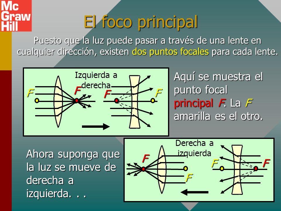 El foco principalPuesto que la luz puede pasar a través de una lente en cualquier dirección, existen dos puntos focales para cada lente.