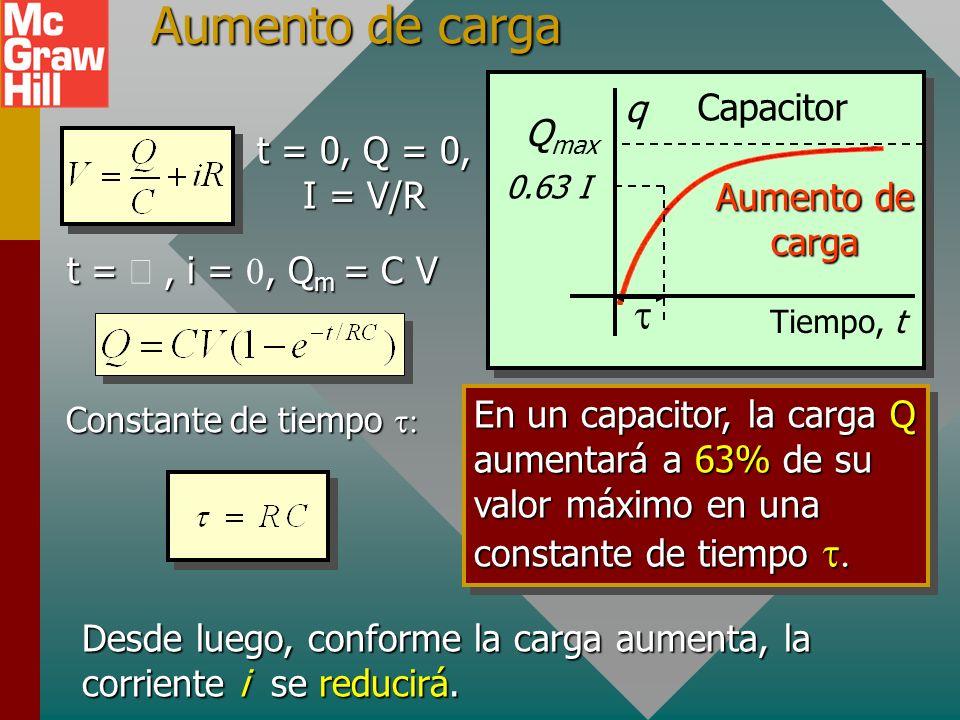 Aumento de carga t q Capacitor Qmax t = 0, Q = 0, I = V/R