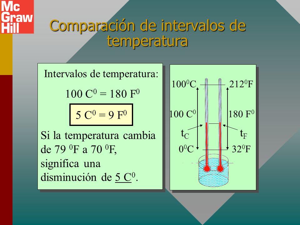 Comparación de intervalos de temperatura