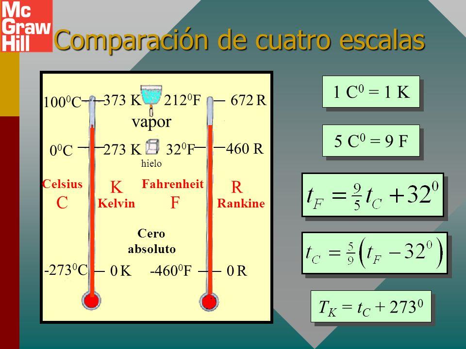 Comparación de cuatro escalas
