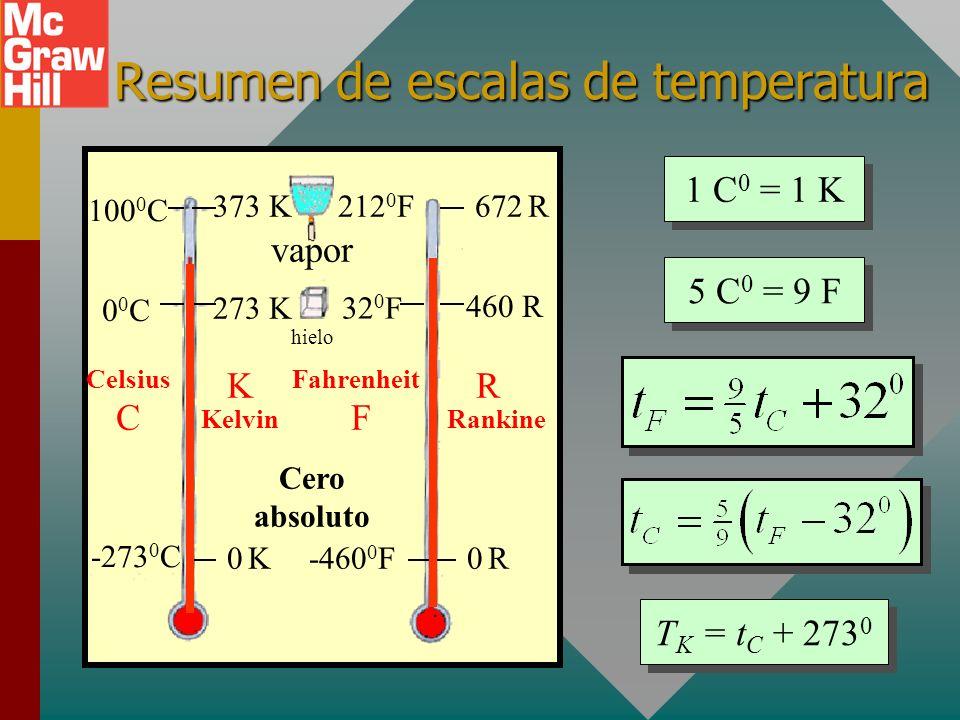 Resumen de escalas de temperatura