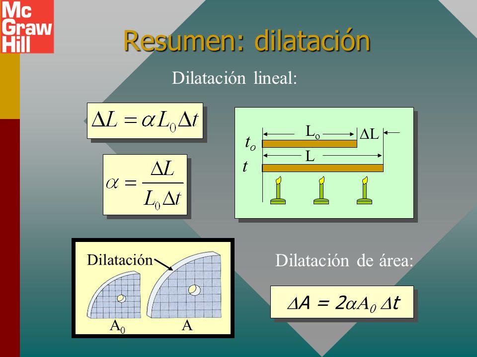 Resumen: dilatación Dilatación lineal: to t Dilatación de área: