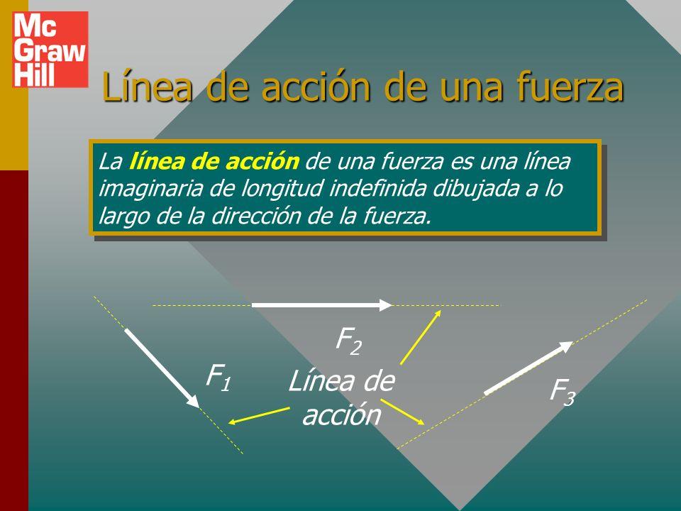 Línea de acción de una fuerza
