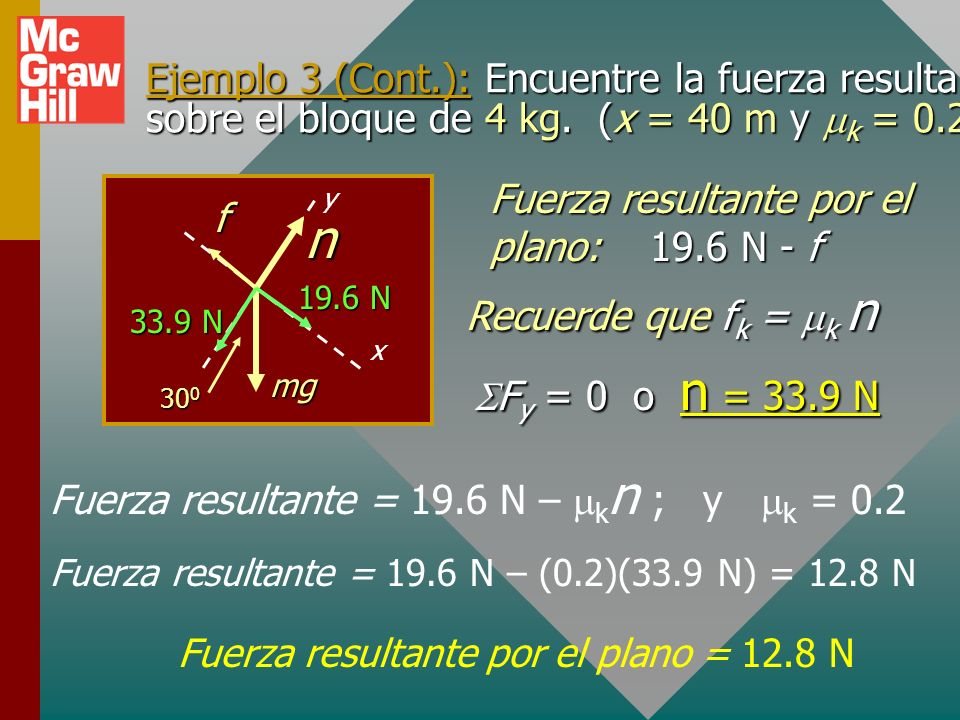 Ejemplo 3 (Cont.): Encuentre la fuerza resultante sobre el bloque de 4 kg. (x = 40 m y mk = 0.2)