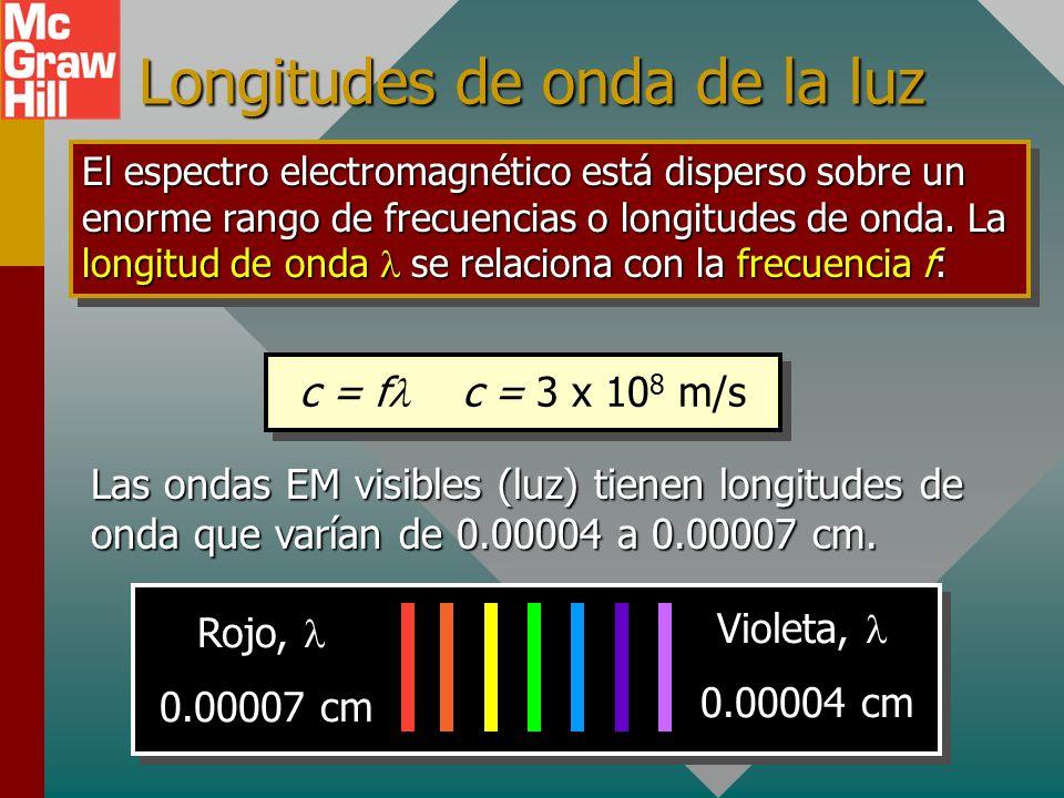 Longitudes de onda de la luz