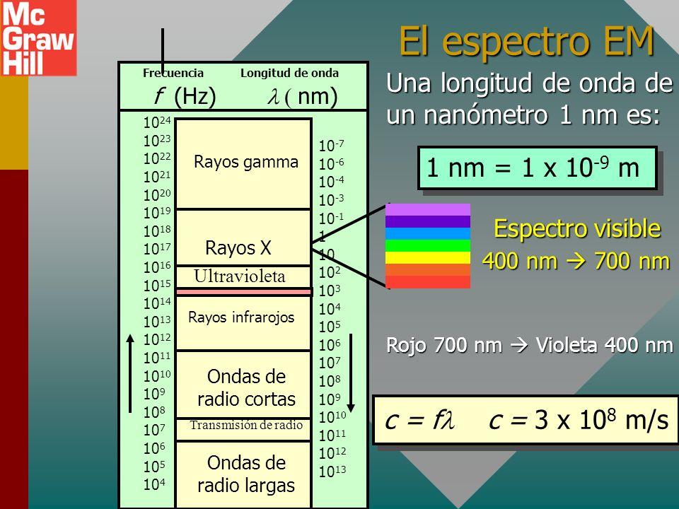 El espectro EM Una longitud de onda de un nanómetro 1 nm es: