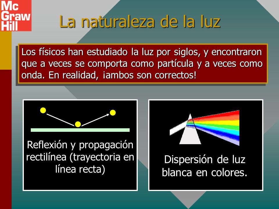 La naturaleza de la luz Dispersión de luz blanca en colores.