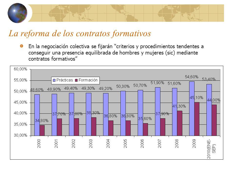 La reforma de los contratos formativos