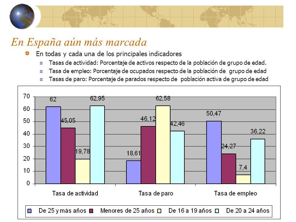En España aún más marcada