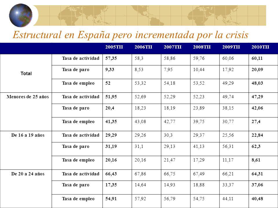 Estructural en España pero incrementada por la crisis