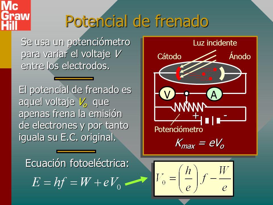 Ecuación fotoeléctrica: