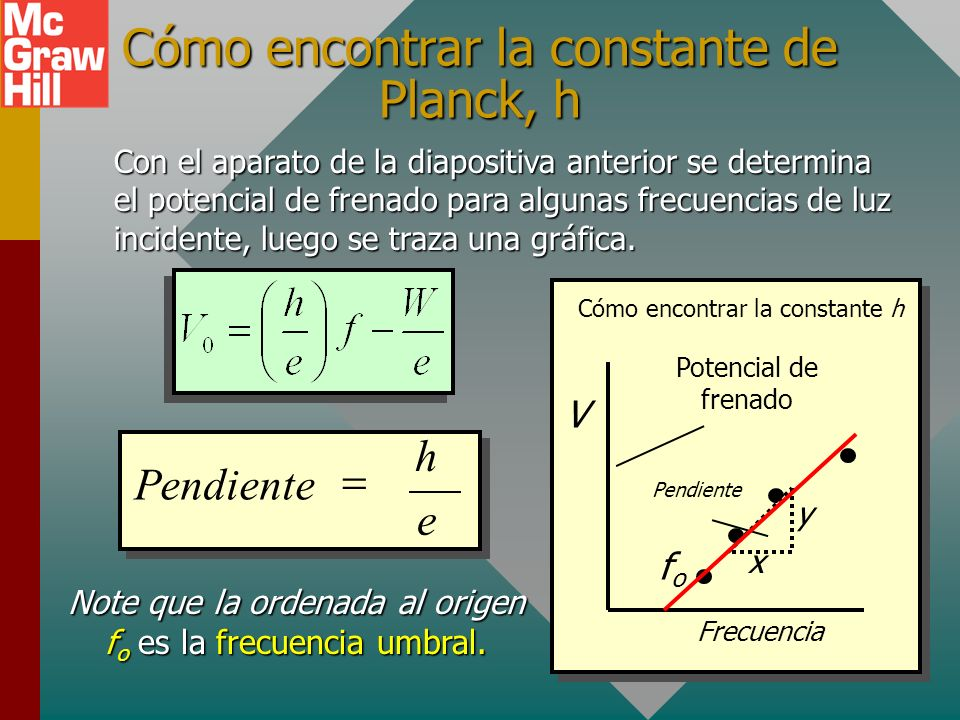 Cómo encontrar la constante de Planck, h