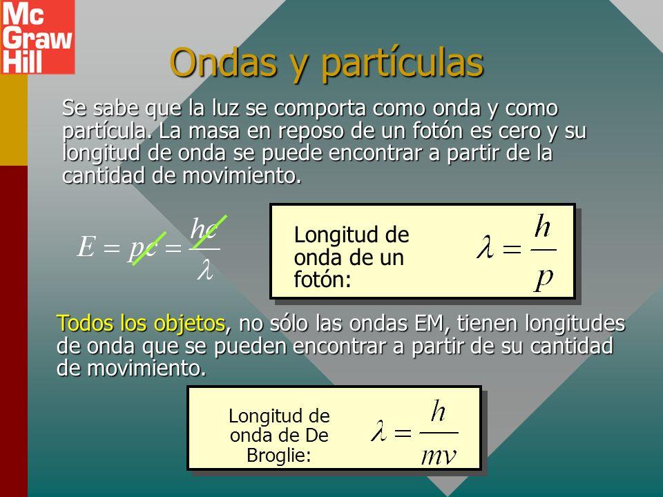 Longitud de onda de De Broglie:
