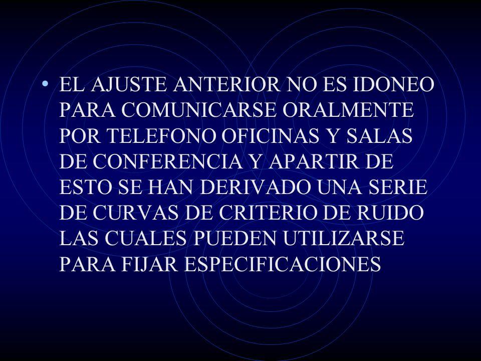 EL AJUSTE ANTERIOR NO ES IDONEO PARA COMUNICARSE ORALMENTE POR TELEFONO OFICINAS Y SALAS DE CONFERENCIA Y APARTIR DE ESTO SE HAN DERIVADO UNA SERIE DE CURVAS DE CRITERIO DE RUIDO LAS CUALES PUEDEN UTILIZARSE PARA FIJAR ESPECIFICACIONES