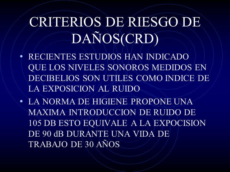 CRITERIOS DE RIESGO DE DAÑOS(CRD)