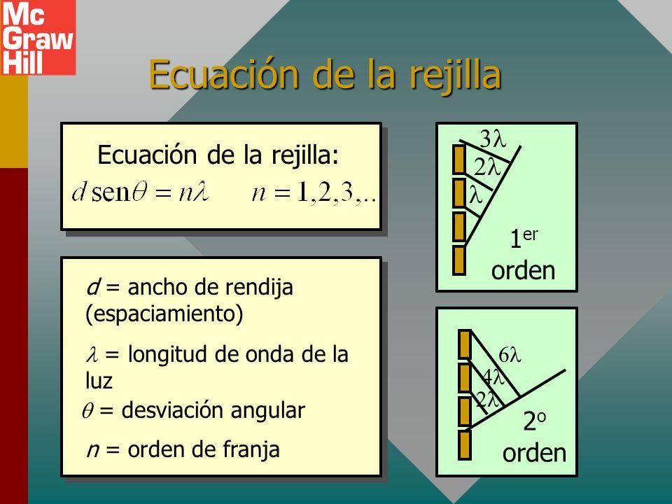 Ecuación de la rejilla: