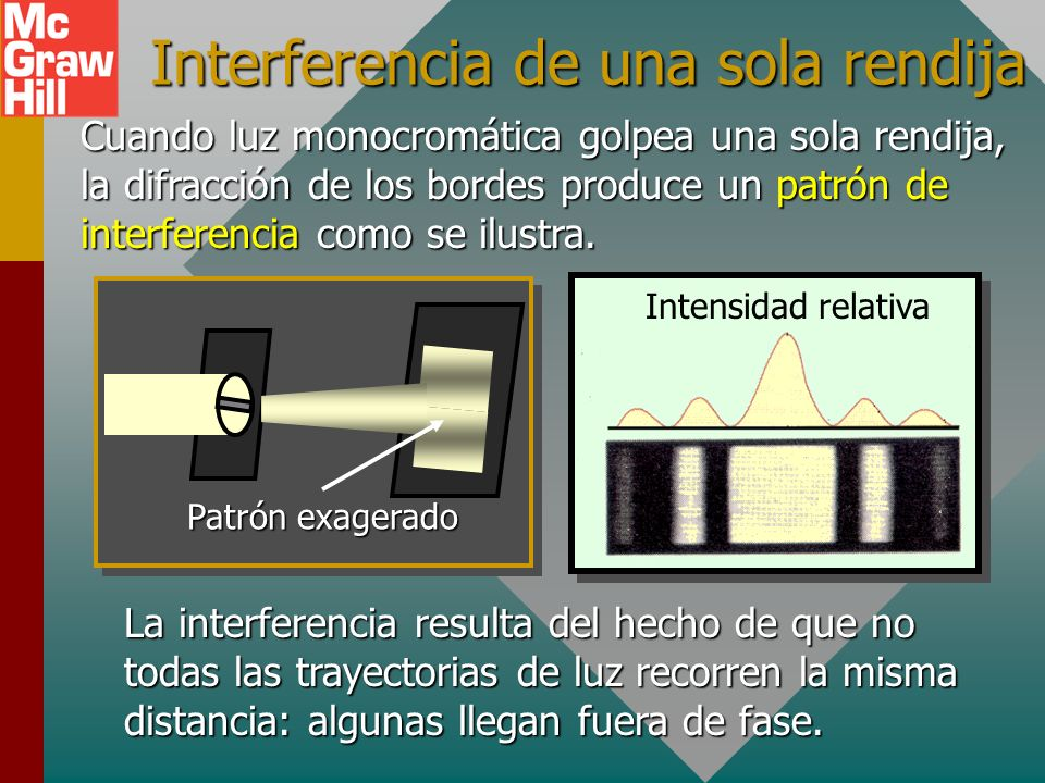 Interferencia de una sola rendija