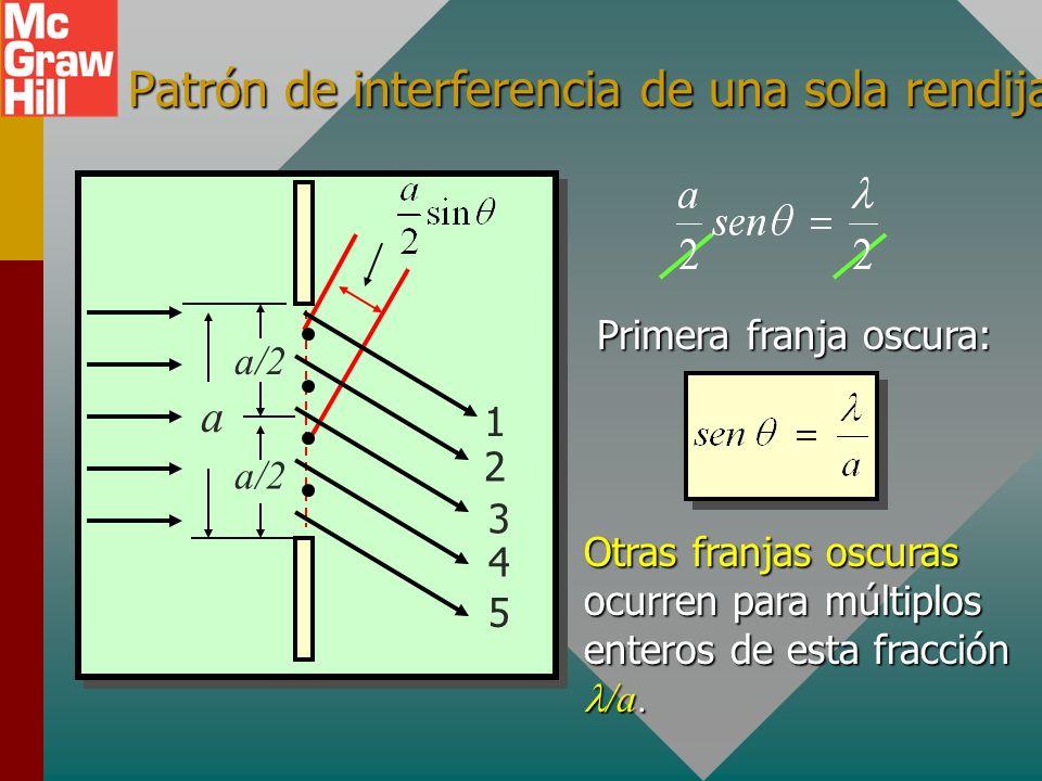 Patrón de interferencia de una sola rendija