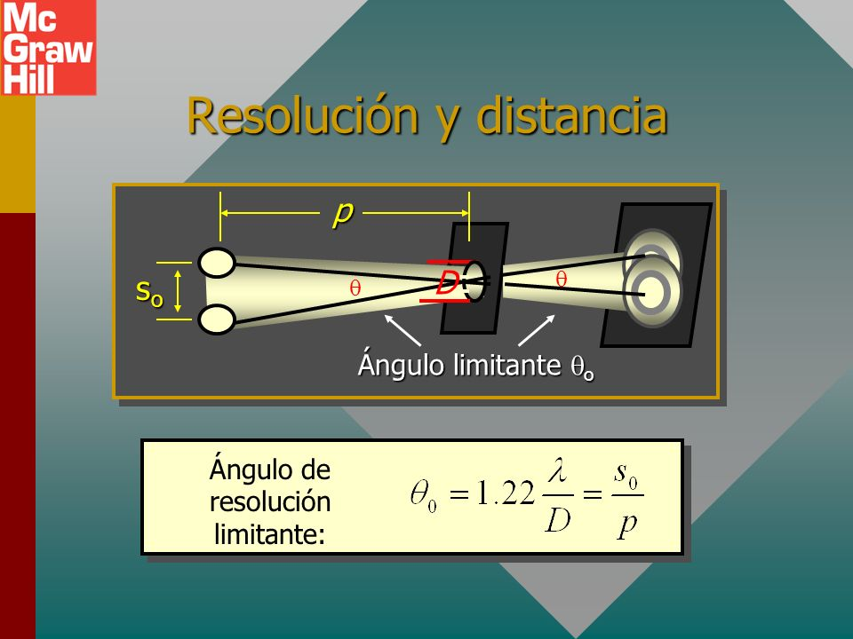 Resolución y distancia