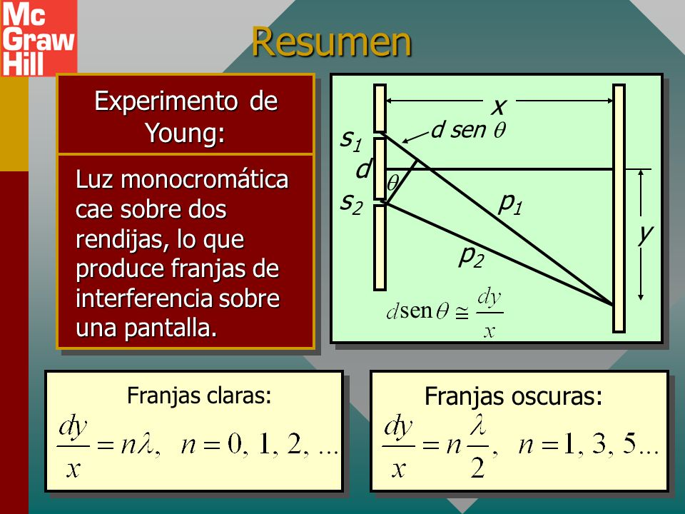 Resumen Experimento de Young: x y s1 s2 d p1 p2