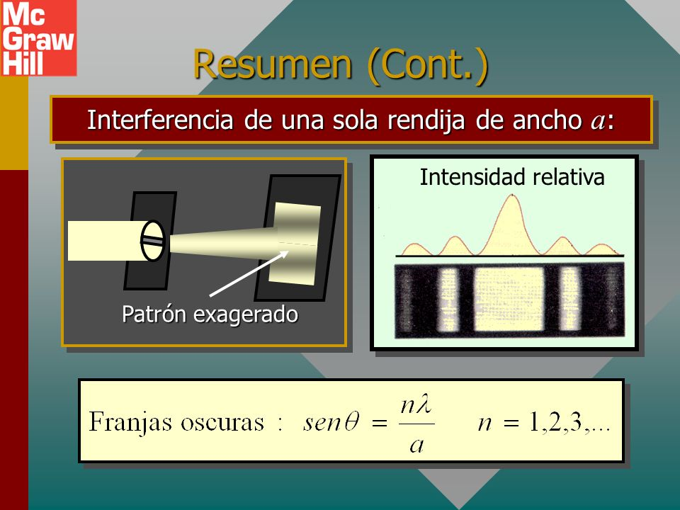Interferencia de una sola rendija de ancho a: