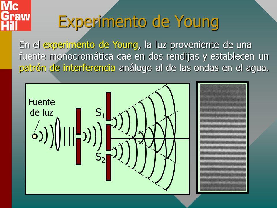 Experimento de Young S1 S2