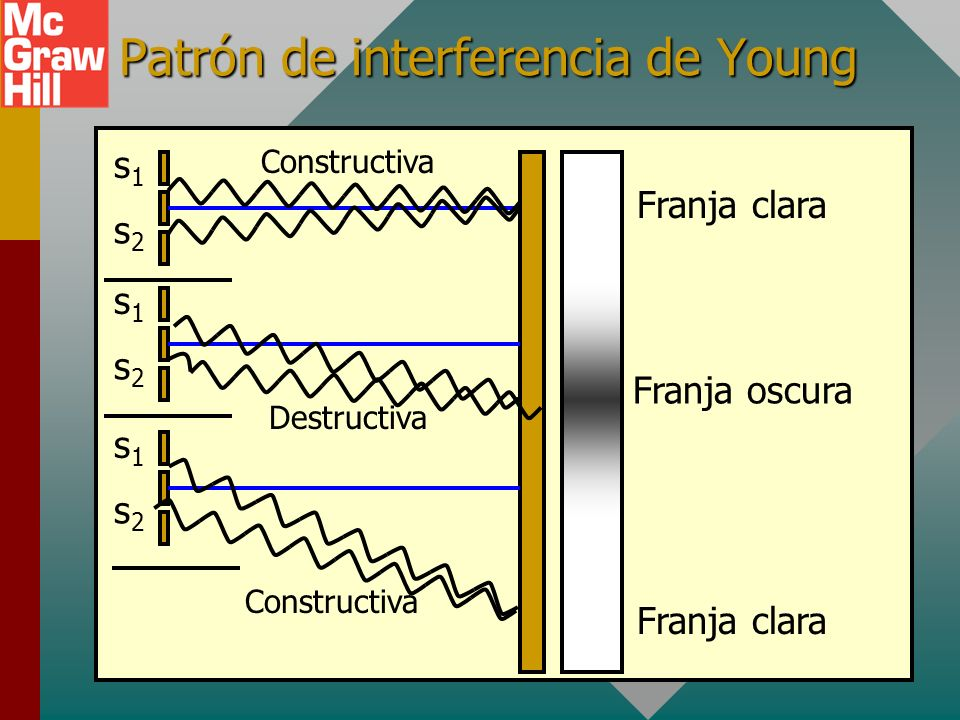 Patrón de interferencia de Young