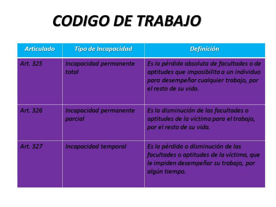 CODIGO DE TRABAJO .-, .- Articulado Tipo de Incapacidad Definición