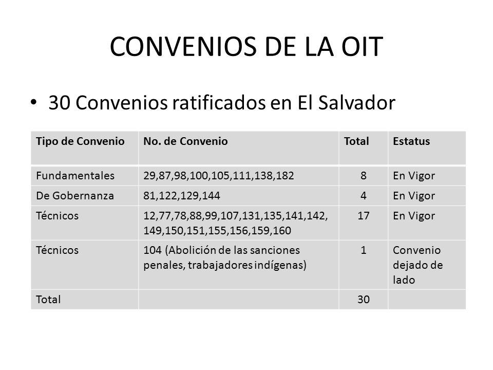 CONVENIOS DE LA OIT 30 Convenios ratificados en El Salvador
