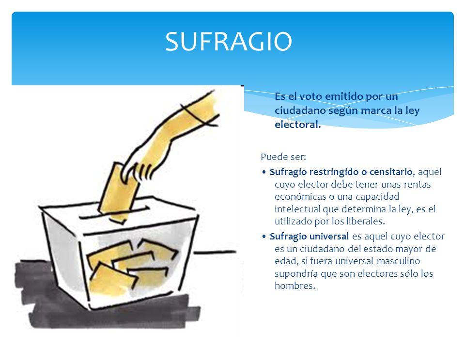 SUFRAGIO Es el voto emitido por un ciudadano según marca la ley electoral. Puede ser: