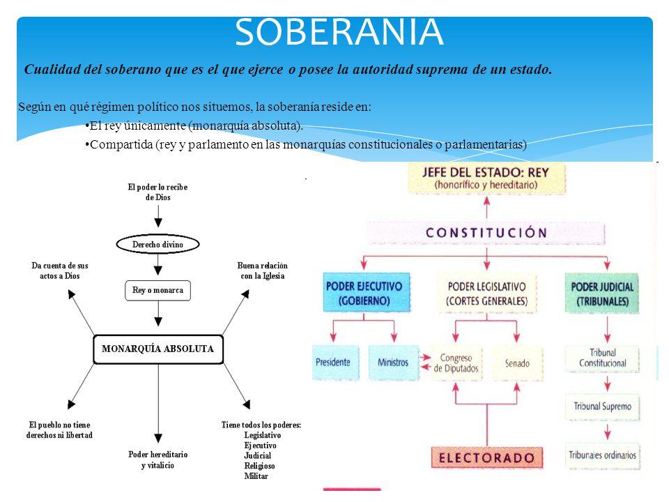 SOBERANÍA Cualidad del soberano que es el que ejerce o posee la autoridad suprema de un estado.