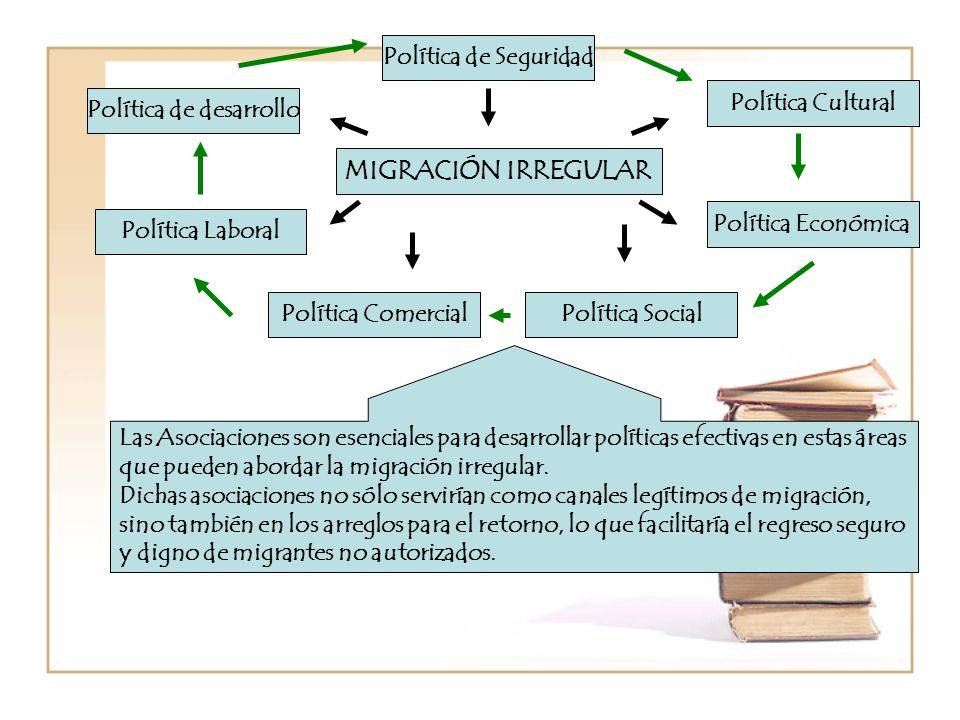Política de desarrollo