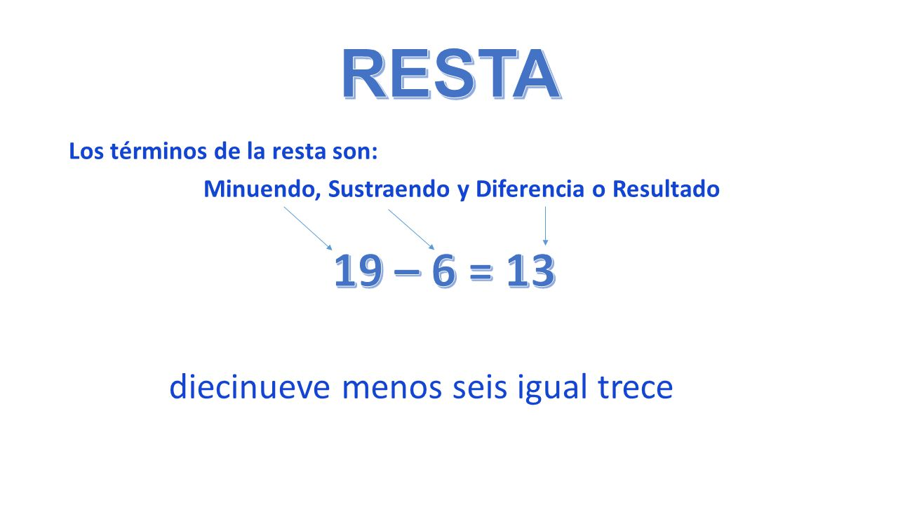 RESTA 19 – 6 = 13 diecinueve menos seis igual trece